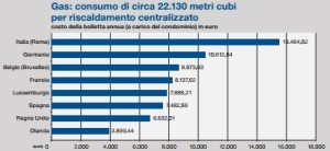 Massimo Meneghin costo del riscaldamento