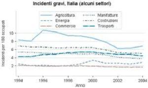 Massimo Meneghin sicurezza e incidenti