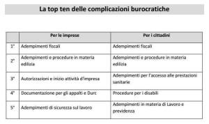 Massimo Meneghin burocrazia la semplificazione