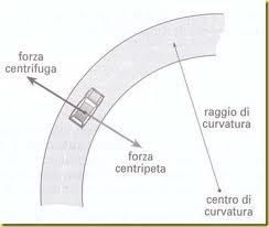 Massimo Meneghin forza centrifuga e forza centripeta