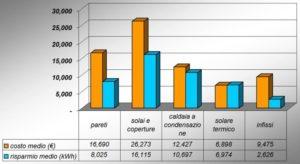 Massimo Meneghin riqualificazione energetica