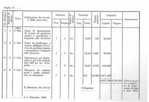 Massimo Meneghin contabilità lavori
