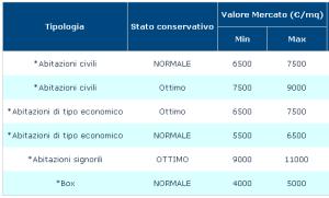 Massimo Meneghin stima