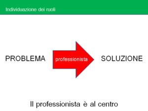 individuazione dei ruoli